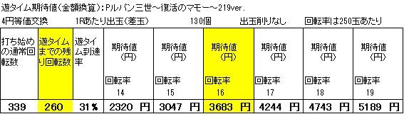 Pルパン三世~復活のマモー~219verの遊タイム期待値狙い目