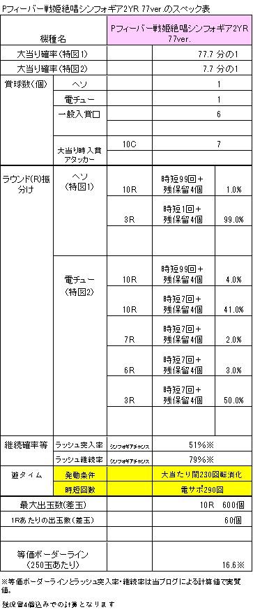 Pフィーバー戦姫絶唱シンフォギア2YR 77verのスペック表