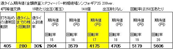 Pフィーバー戦姫絶唱シンフォギア2S 230verタイム期待値狙い目