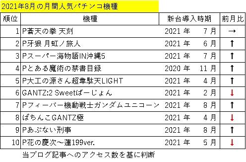 2021年8月の人気パチンコ機ランキング表
