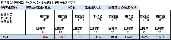 PAスーパー海物語IN沖縄5withアイマリン 期待値一覧表 終日打った場合