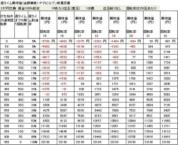 Pデビルマン疾風迅雷 遊タイム期待値 3.57円交換 削りなし