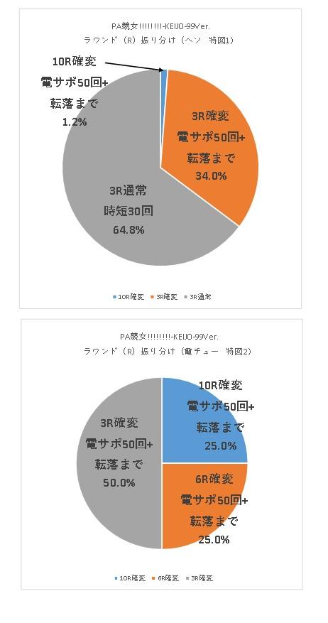 PA競女!!!!!!!!-KEIJO-99Ver R振り分けグラフ