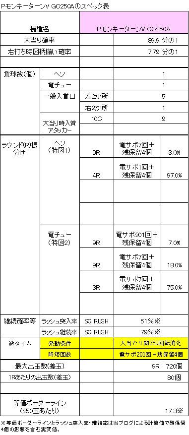 PモンキーターンV GC250Aのスペック表
