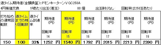 PモンキーターンV GC250Aの遊タイム期待値狙い目