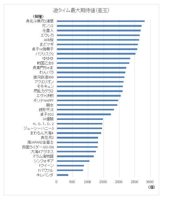 遊タイム最大期待差玉グラフ