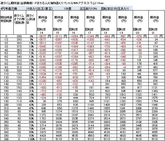 Pまわるん大海物語4スペシャルWithアグネス・ラム119ver 遊タイム期待値 4円等価交換 削り10%