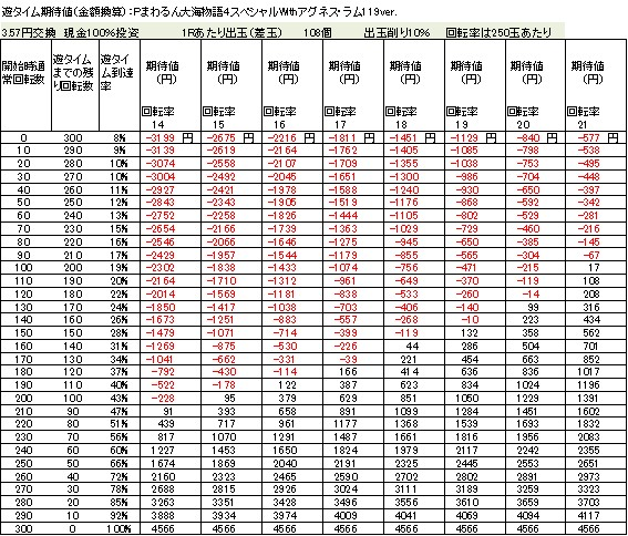 Pまわるん大海物語4スペシャルWithアグネス・ラム119ver 遊タイム期待値 3.57円交換 削り10%