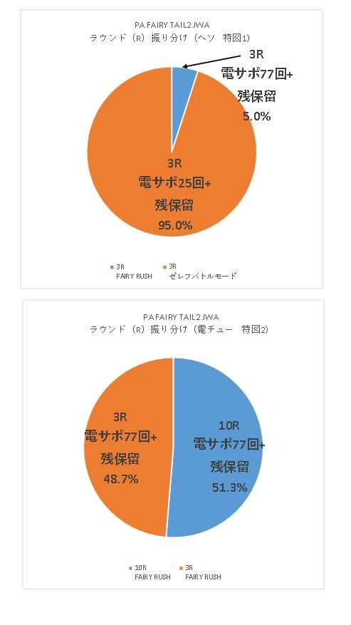 PA FAIRY TAIL2 JWAのR振り分けグラフ