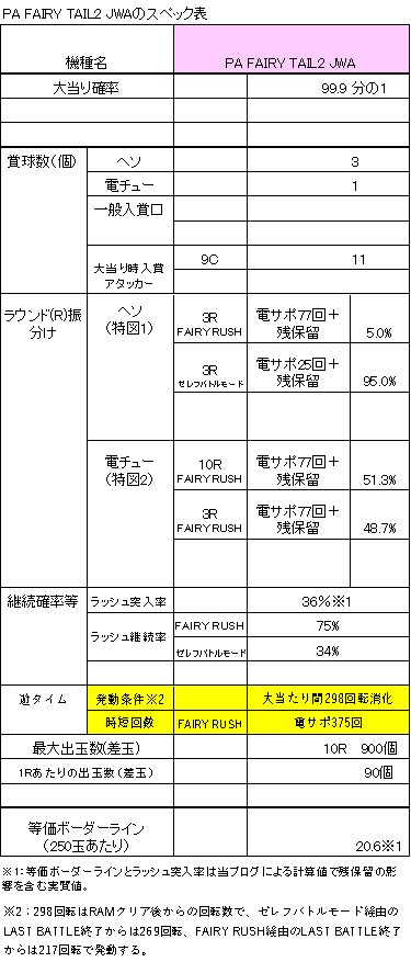 PA FAIRY TAIL2 JWAのスペック表