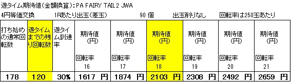 PA FAIRY TAIL2 JWA遊タイム期待値 狙い目