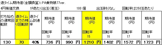 PA乗物娘77ver遊タイム期待値 狙い目