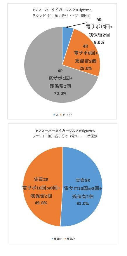 PフィーバータイガーマスクW Light verのR振り分けグラフ