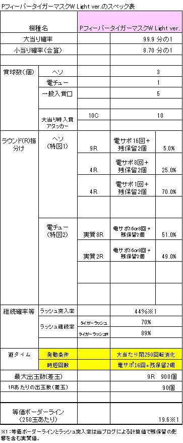 PフィーバータイガーマスクW Light verのスペック表