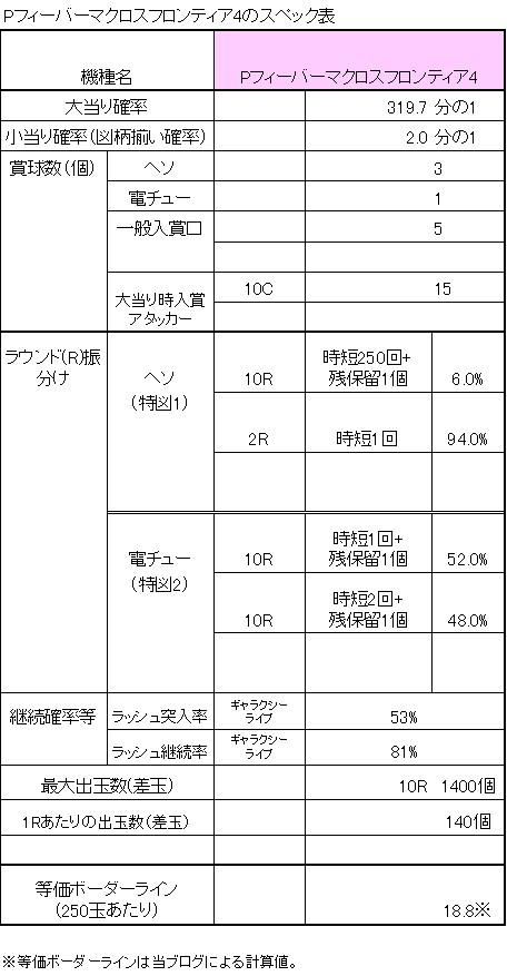 Pフィーバーマクロスフロンティア4のスペック表
