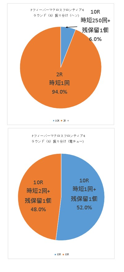 Pフィーバーマクロスフロンティア4のR振り分けグラフ
