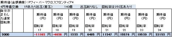 Pフィーバーマクロスフロンティア4 終日打った場合の期待値表