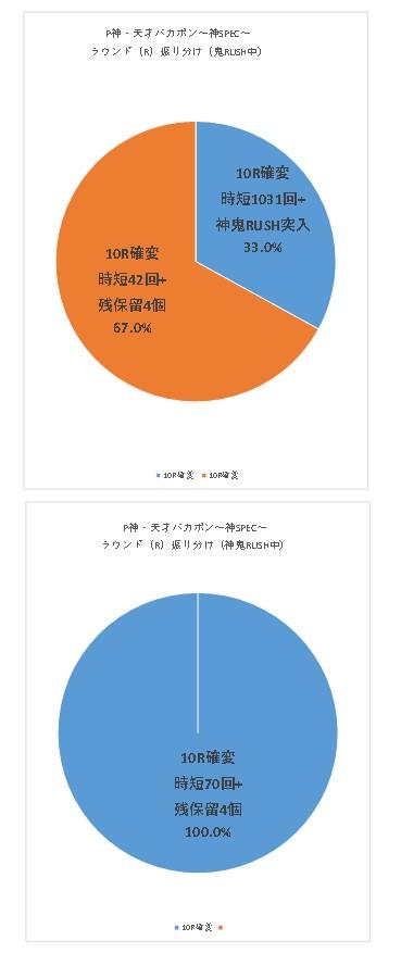 P神・天才バカボン~神SPEC~のR振り分けグラフ2