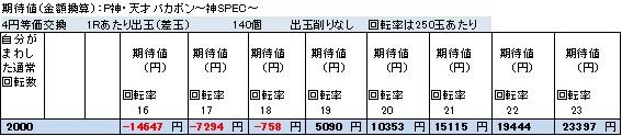 P神・天才バカボン~神SPEC~ 終日打った場合の期待値 4円等価交換 削りなし