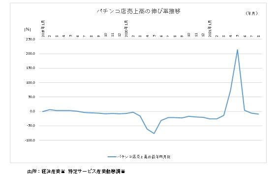 パチンコ店売上高の伸び率推移グラフ2021年8月