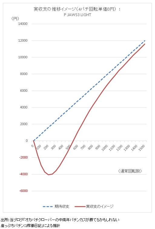 P JAWS3 LIGHT 実収支の推移イメージのグラフ