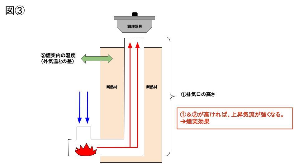 煙突効果・ロケットストーブ (2)