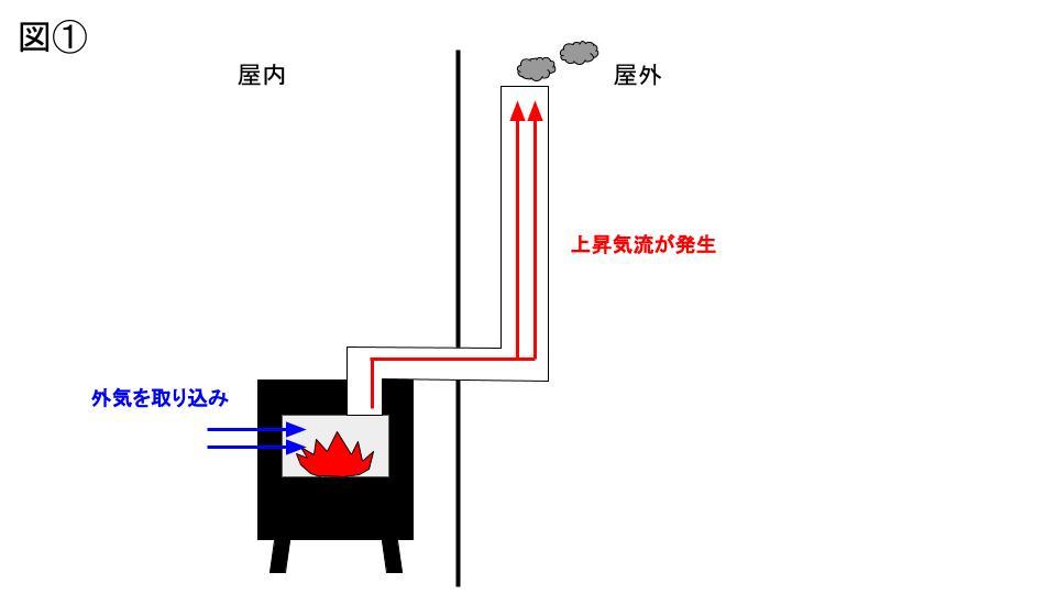 煙突効果・ロケットストーブ