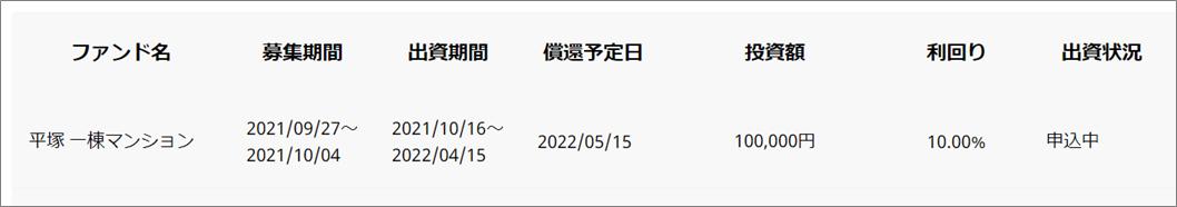 13COZUCHIとFunds