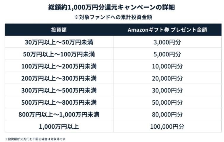 Funds100億円突破01