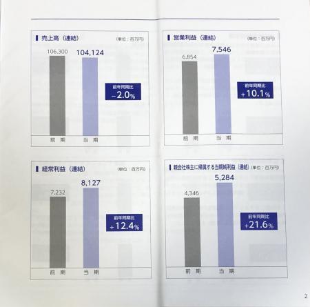 日本管財_2021②