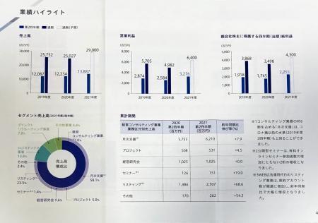船井総研HD_2021③