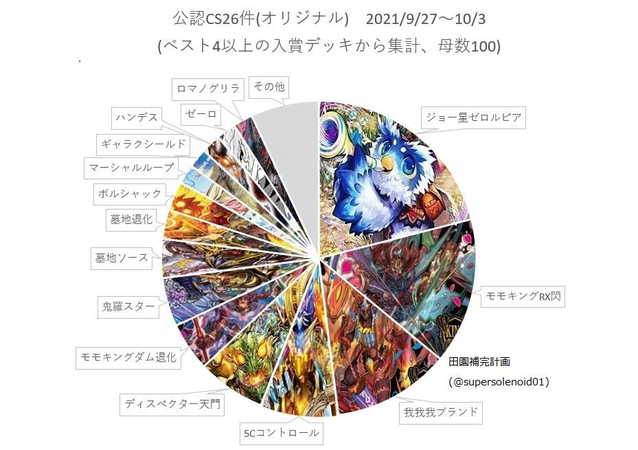オリジナル環境入賞デッキ