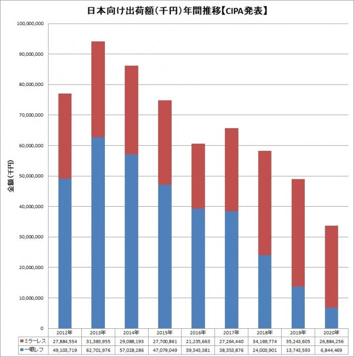 デジタルカメラ 日本向け出荷額