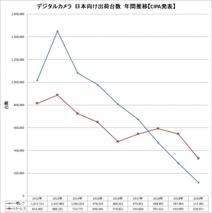 デジタルカメラ 日本向け台数