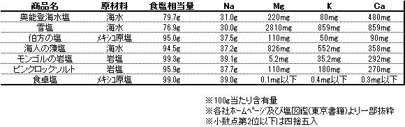 天然塩 成分表
