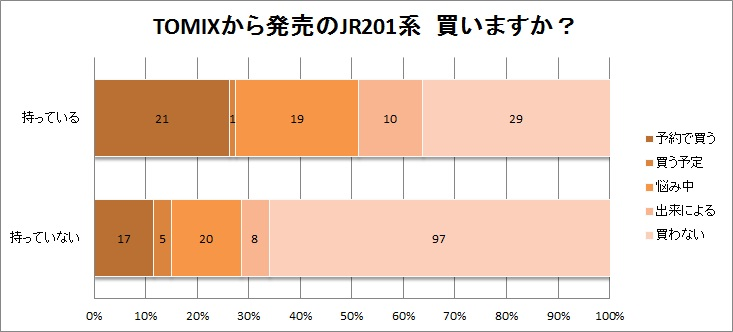 201系アンケートグラフ