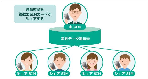SIM_share.jpeg