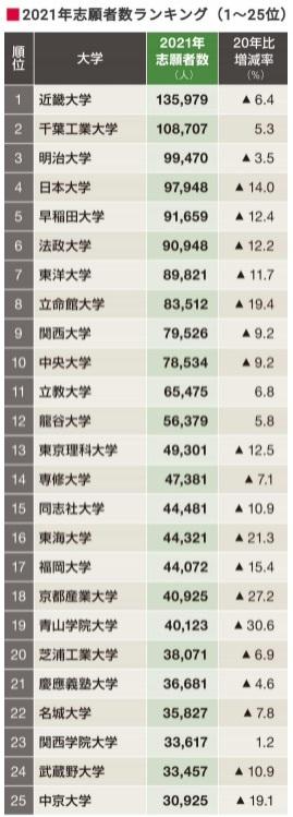college_ranking_toyo.jpg
