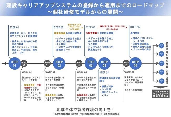 建設キャリアアップシステムの登録から運用までのロードマップ(表)